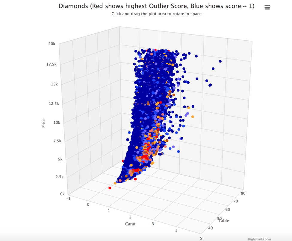 Introduction to Outlier Detection Methods - Data Science Central